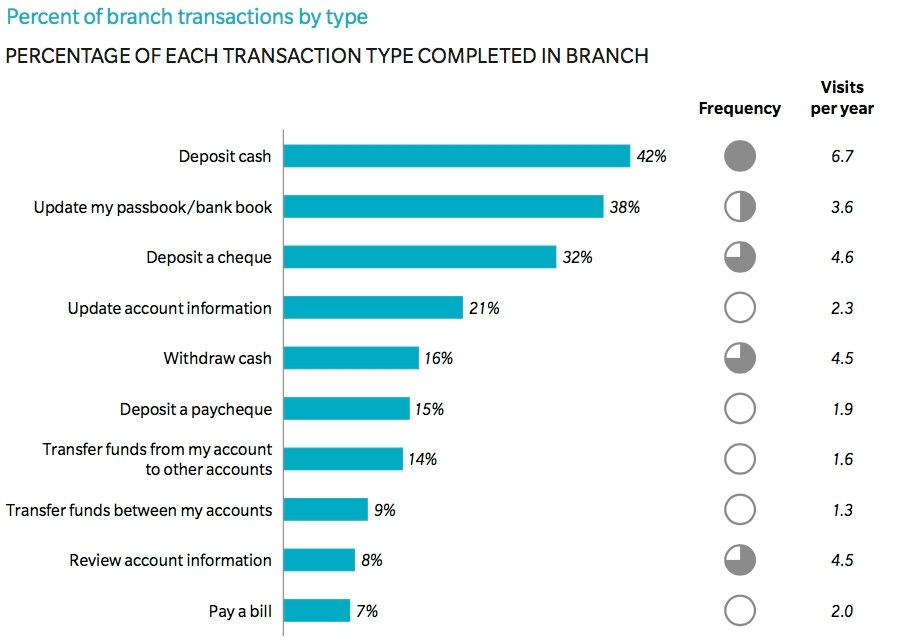 Percent of branch transactions by type