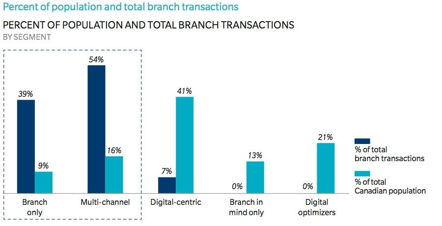 Percent of population and total branch transactions