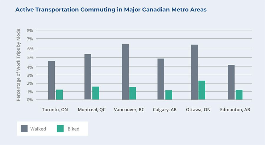 Active Transportation Commuting in Major Canadian Cities