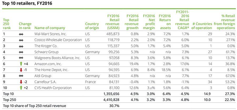 Loblaw Companies Ltd  the top-earning Canadian retailer in 2018