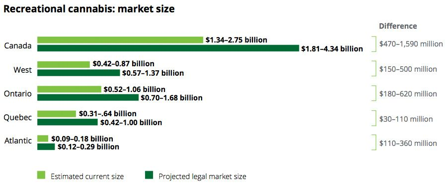Recreational cannabis - Market size