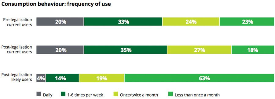 Consumption behaviour: frequency of use