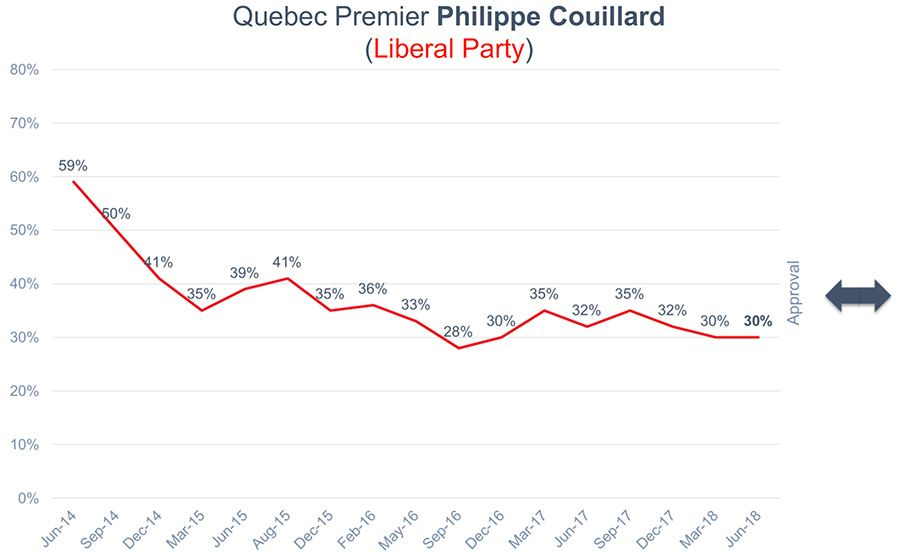 Quebec Premier Philippe Couillard Approval Rating