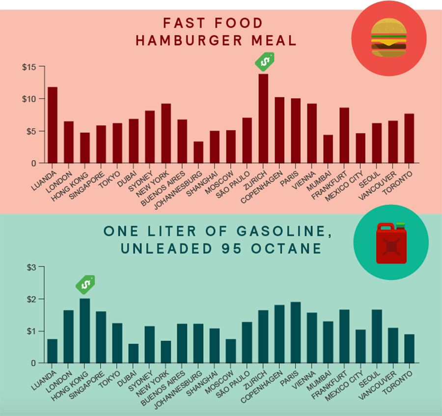 The comparative cost of filling up your stomach and your gas tank across world cities