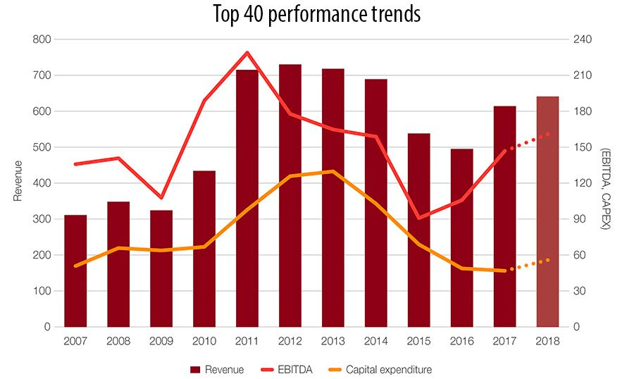 Top 40 performance trends
