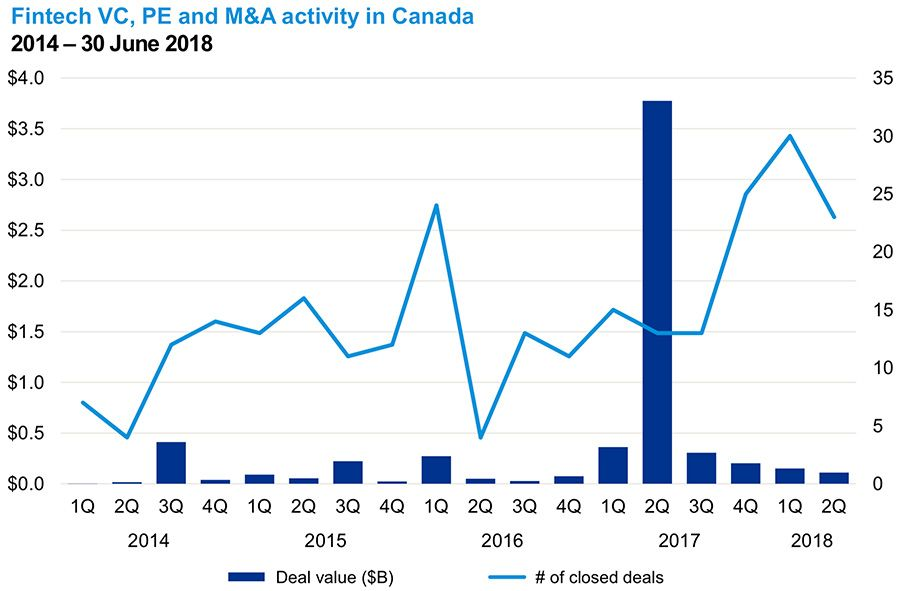 Fintech VC, PE and M&A activity in Canada
