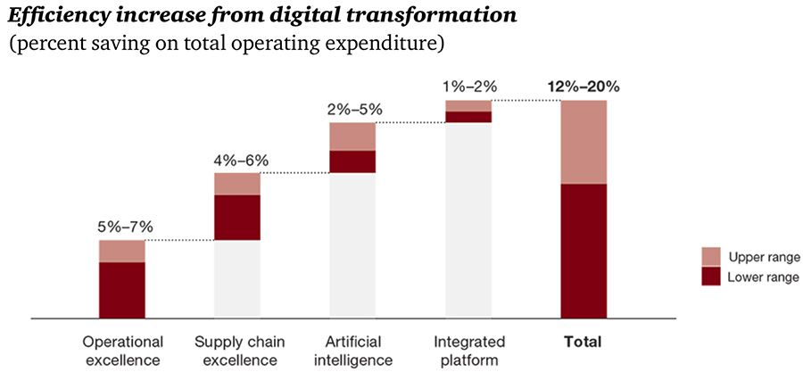 Efficiency increase from digital transformation