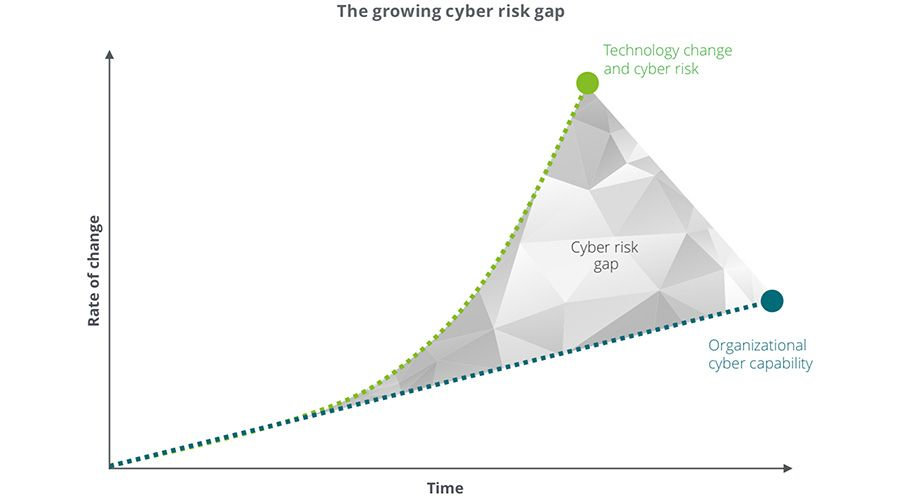 The growing cyber risk gap