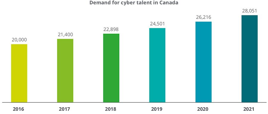 Demand for cyber talent in Canada