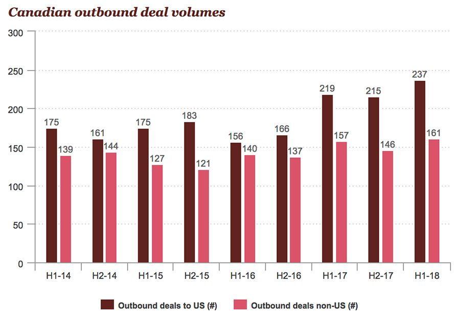 Canadian outbound deal volumes