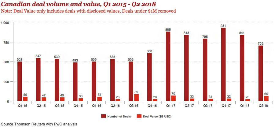 Canadian deal volume and value, Q1 2015 - Q2 2018
