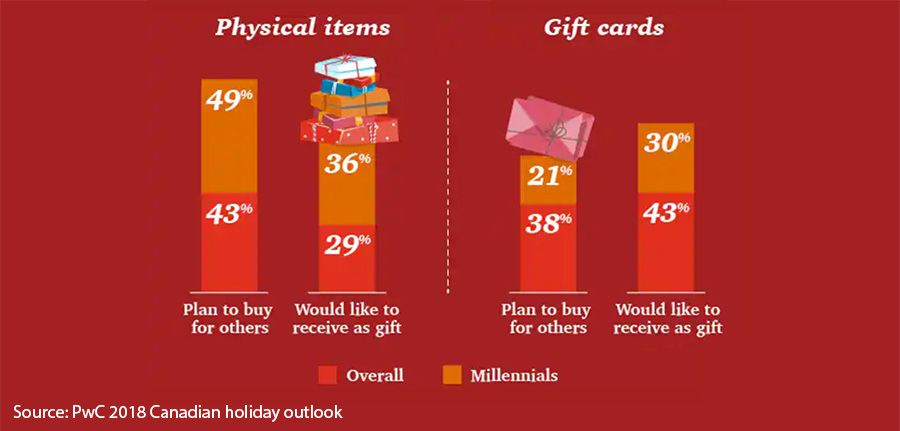 Physical items vs gift cards
