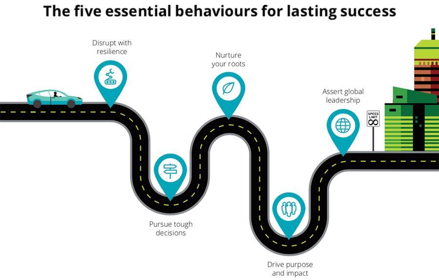 The five essential behaviours for lasting success