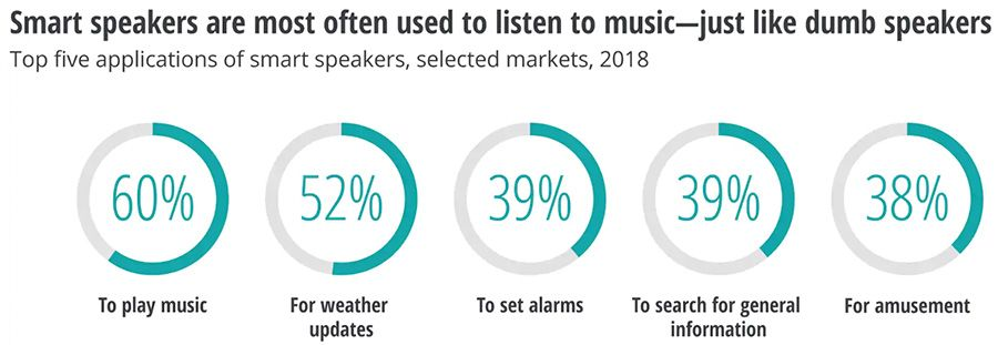 What people use smart speakers for