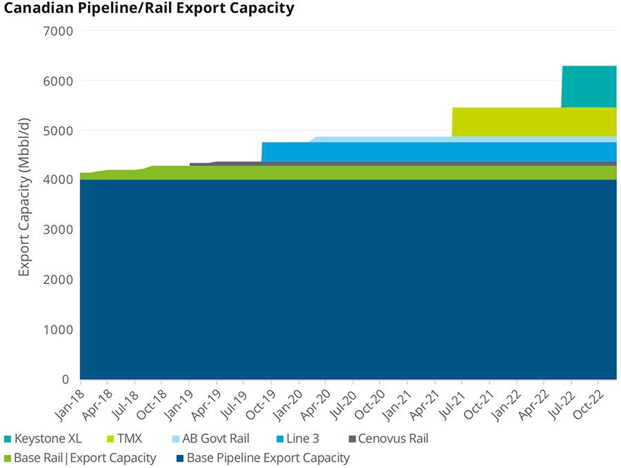 Canadian pipeline/rail export capacity