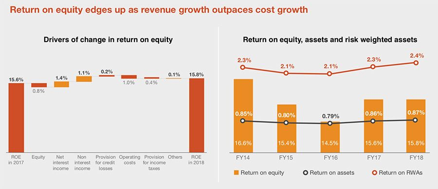 Return on equity edges up