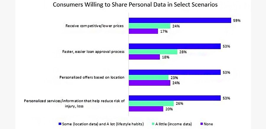 Consumers willing to share personal data in select scenarios