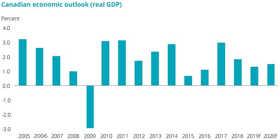 Canadian economic outlook- real GDP