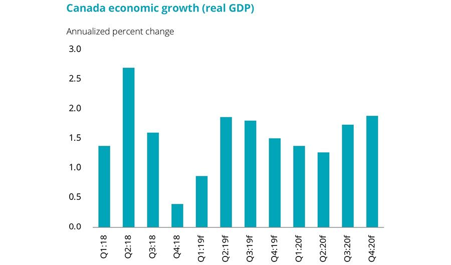 Canada economic growth- real GDP