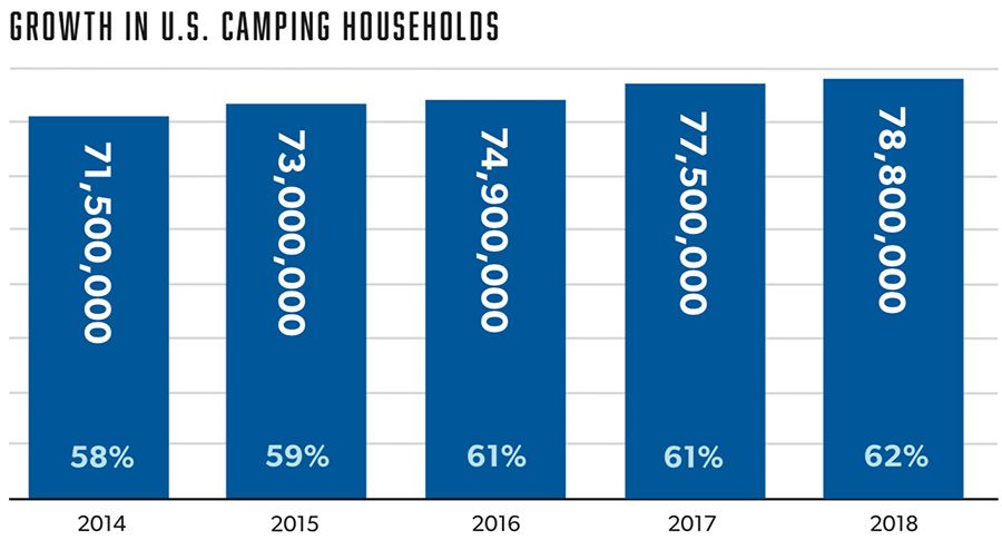Growth in Annual Camper Households in the U.S