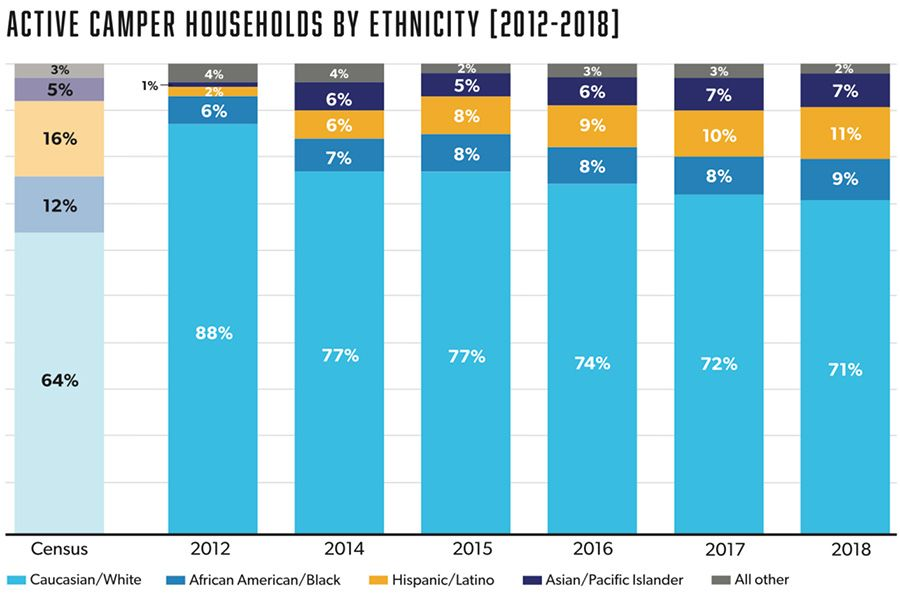Active Camper Households by Ethnicity