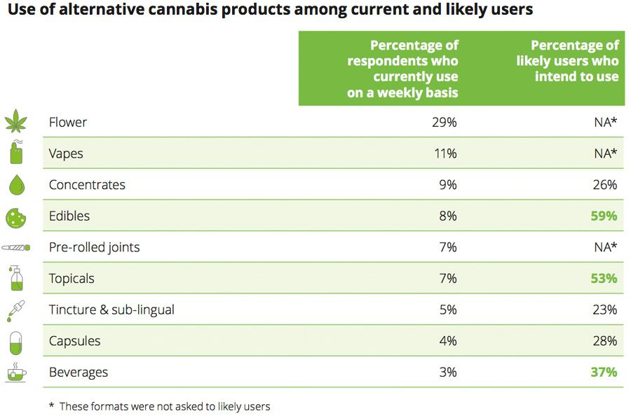 Use of alternative cannabis products among current and likely users