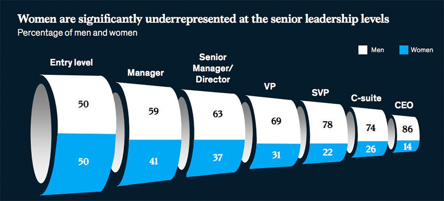 Women are significantly underrepresented at the senior leadership level