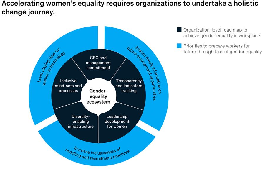Accelerating women's equality