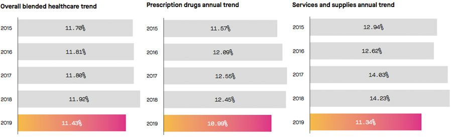 Healthcare and drugs trends