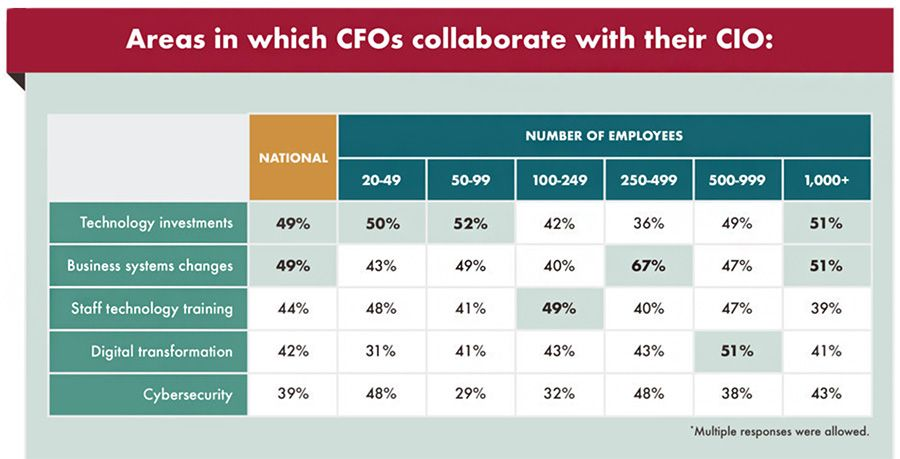 Areas in which CFOs collaborate with their CIO