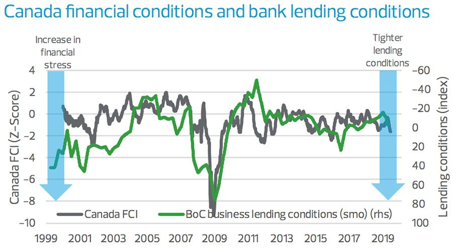 Canada financial conditions and bank lending conditions