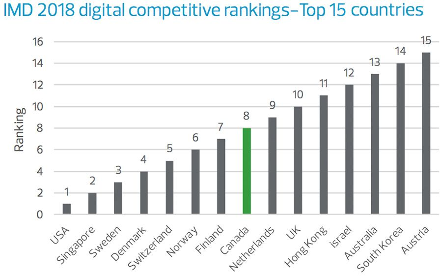 2018 digital competitiveness rankings, top 15