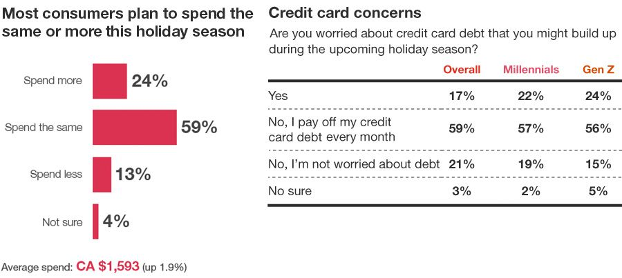 Economic confidence and personal finances - Credit card concerns