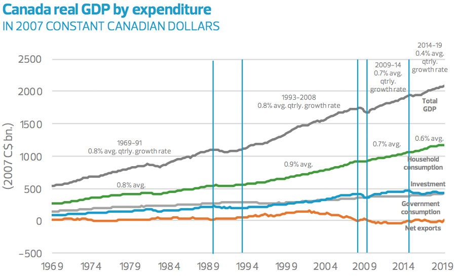 Canada real GDP by expenditure