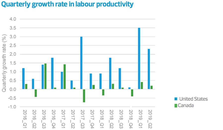 Quarterly growth rate in labour productivity