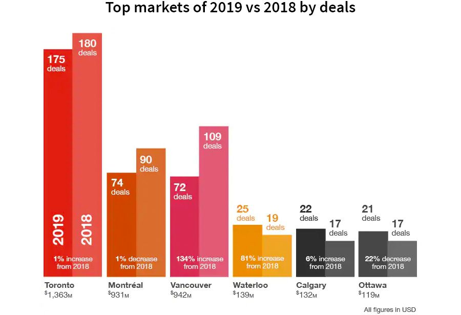 Top markets of 2019 vs 2018 by deals