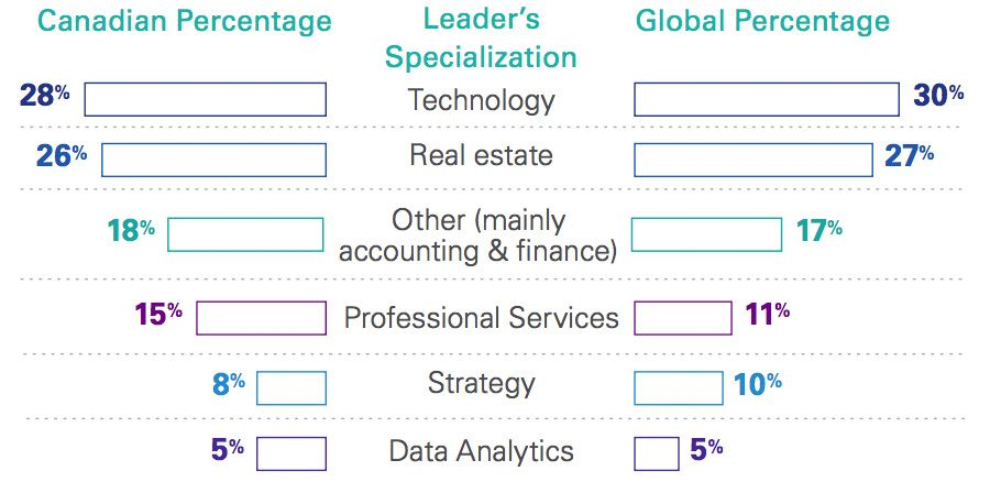 Digital leader specialization