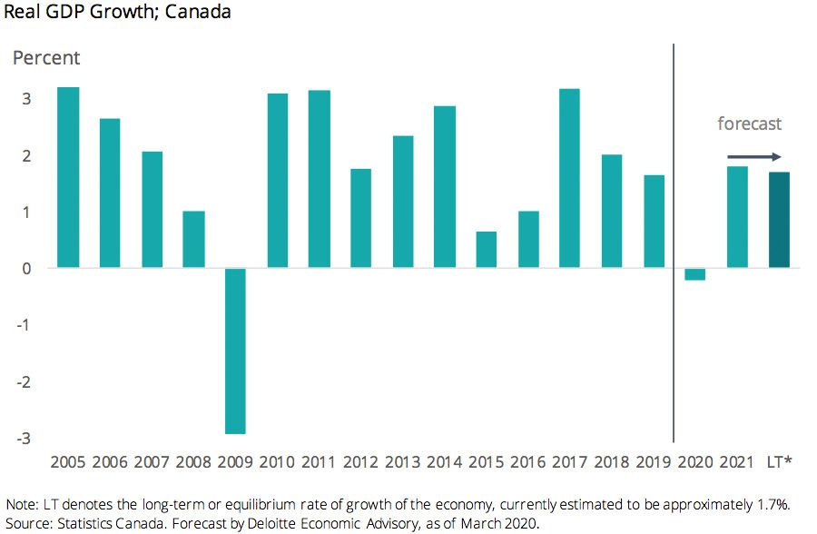 Deloitte - Real GDP Growth - Canada