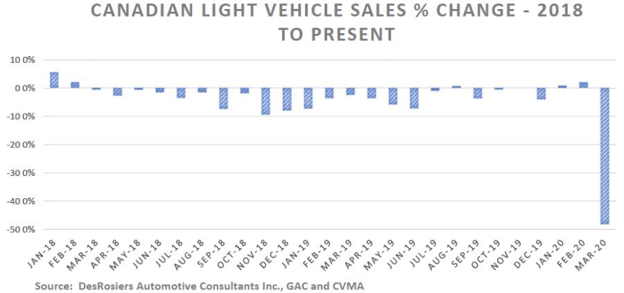 Canadian light vehicle sales % change