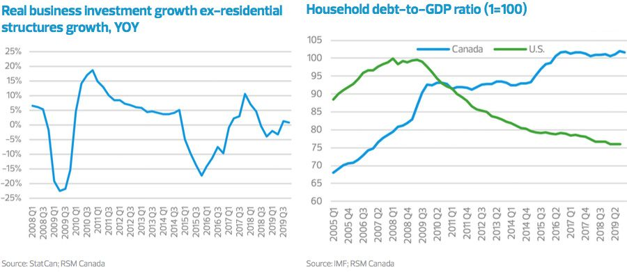 Real business investment growth and Household debt-to-GDP ratio