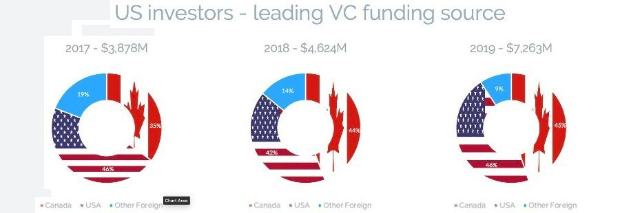 US investors leading VC funding source for Canadian firms
