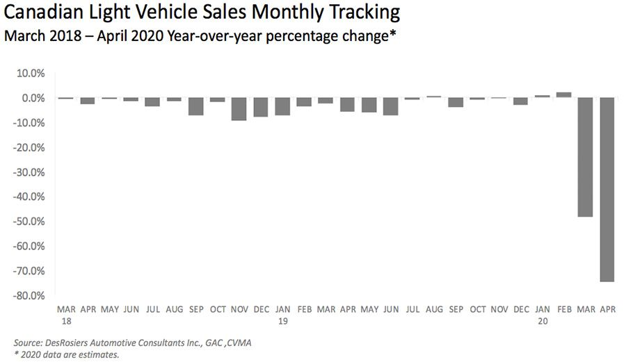 Canadian Light Vehicle Sales Monthly Tracking