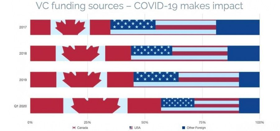 VC funding sources - COVID-19 makes impact