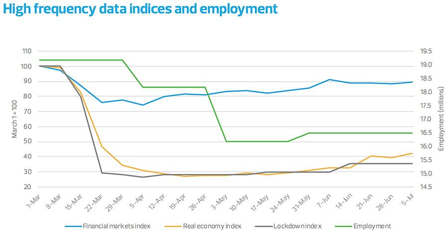 High frequency data indices and employment