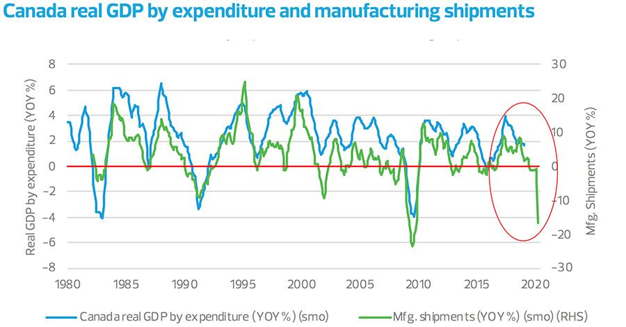 Canada real GDP by expenditure and manufacturing shipments