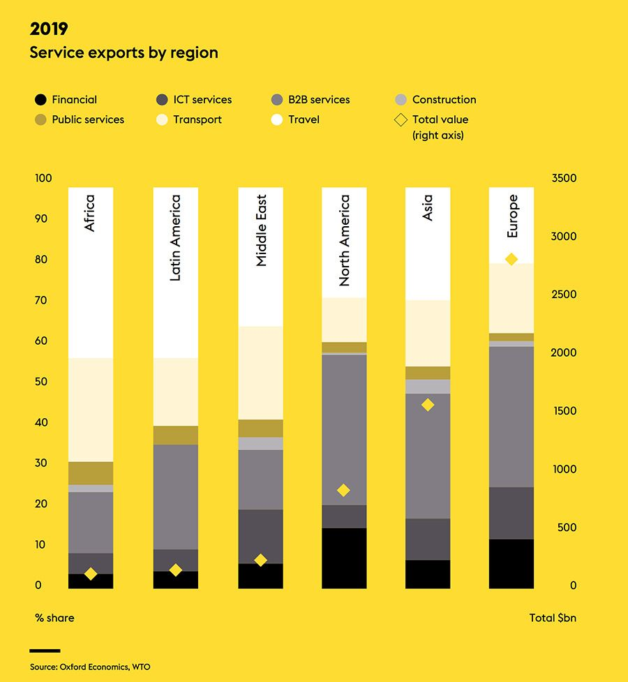 Services exports by region