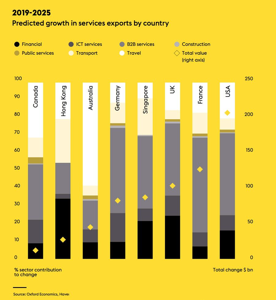 Predicted growth in services exports by country
