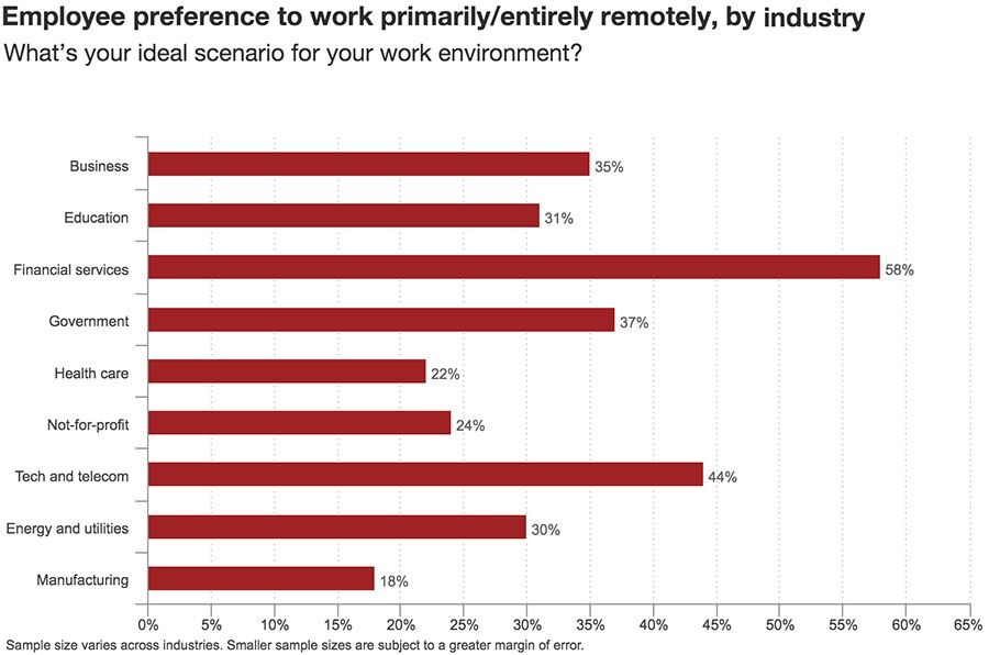 Employee preference to work primarily/entirely remotely, by industry