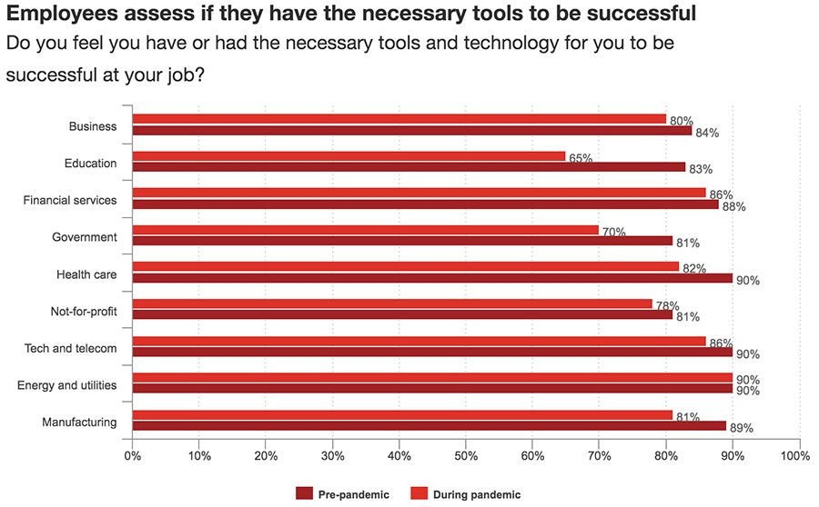 Employees assess if they have the necessary tools to be successful