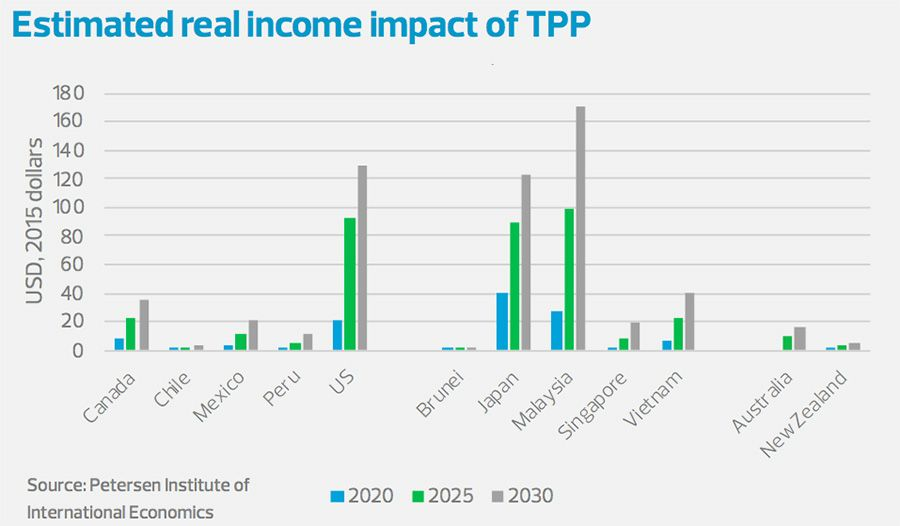 Estimated real income impact of TPP